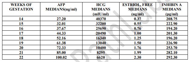 Quadruple test result table